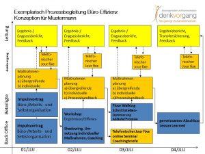 Prozessbegleitung Büro-Effizienz
