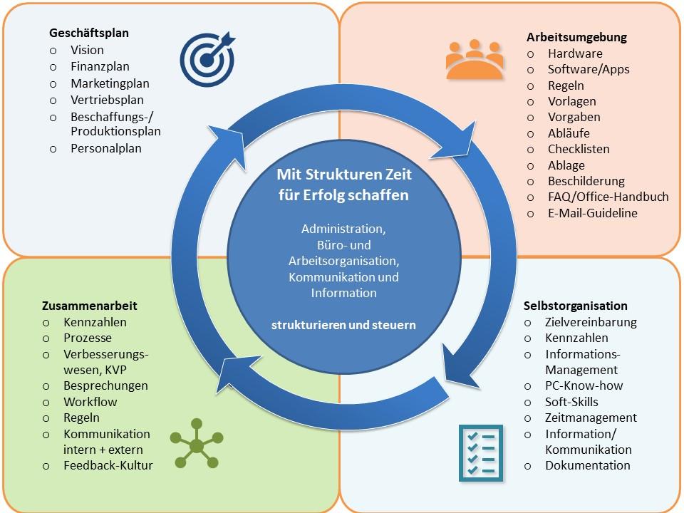 Erfreut Büro Reinigung Checkliste Vorlagen Ideen - Beispiel ...