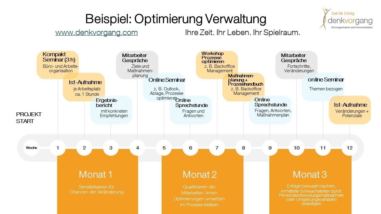 Beispiel Veränderungsprozess hin zum digitalen Büro einer Verwaltung