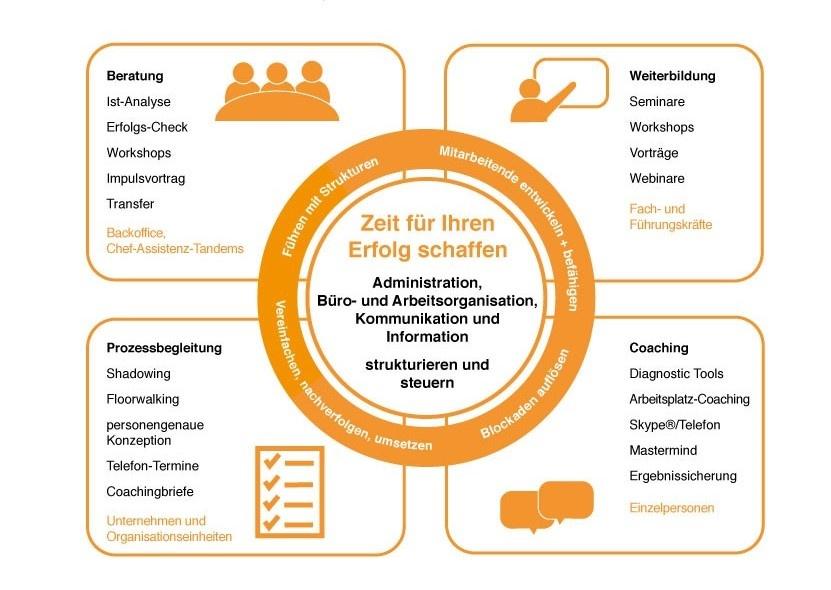 Büroorganisation & Office Management - unsere Angebote im Überblick
